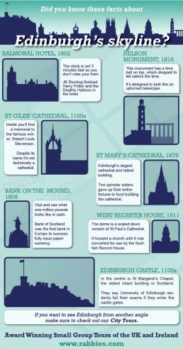 Edinburgh Skyline Facts